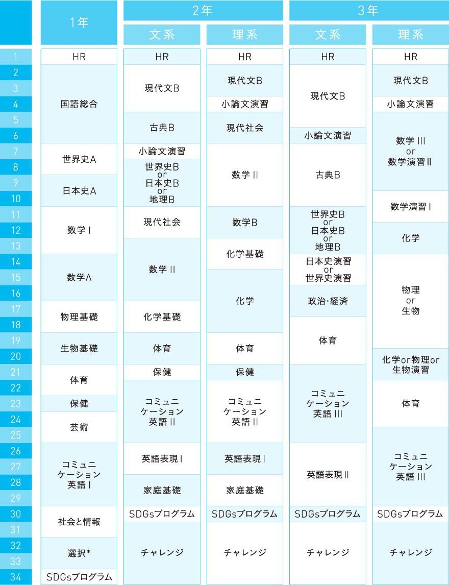 カリキュラム(総進コース)