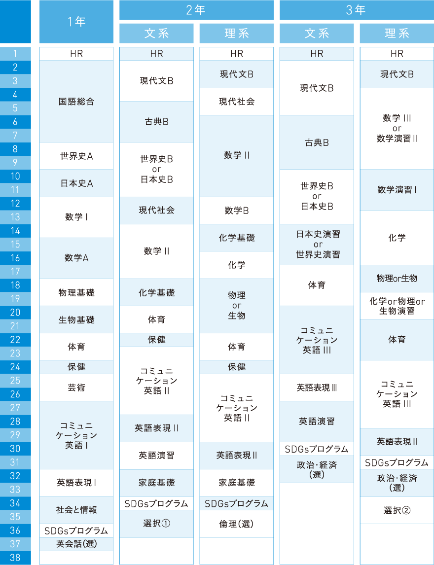 カリキュラム(特進コース)